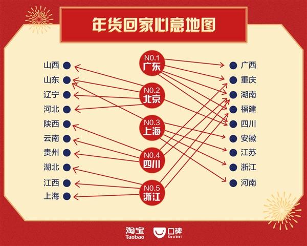 淘宝中国年夜饭地图:90后订单猛增350% 广州人最阔绰