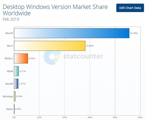 XP灵魂附体!Windows 7成不死小强