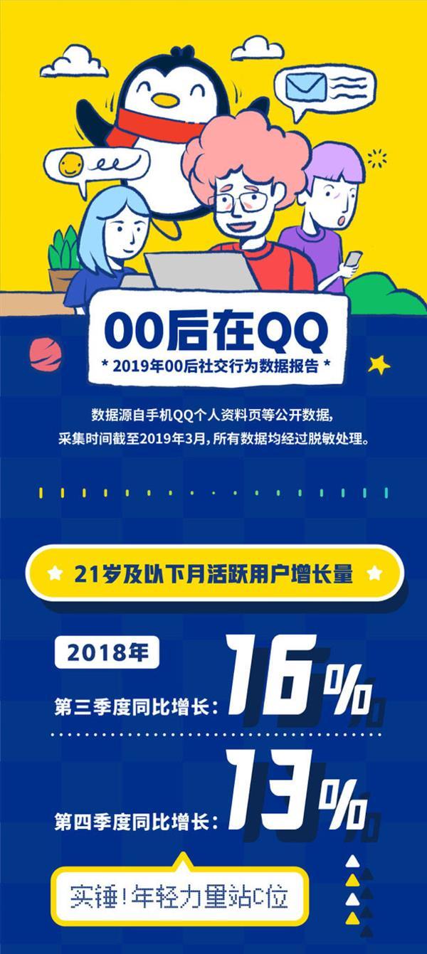 QQ发布《00后数据报告》:最爱聊的明星是朱一龙