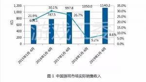 中国游戏用户突破6.4亿 手游爆发了