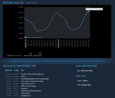 史上第一次!Steam同时在线人数破2000万