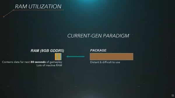 索尼PS5最大亮点要属SSD硬盘:825GB闪存要当内存用