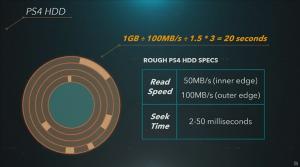 索尼PS5疯狂的SSD系统 要当825GB内存用